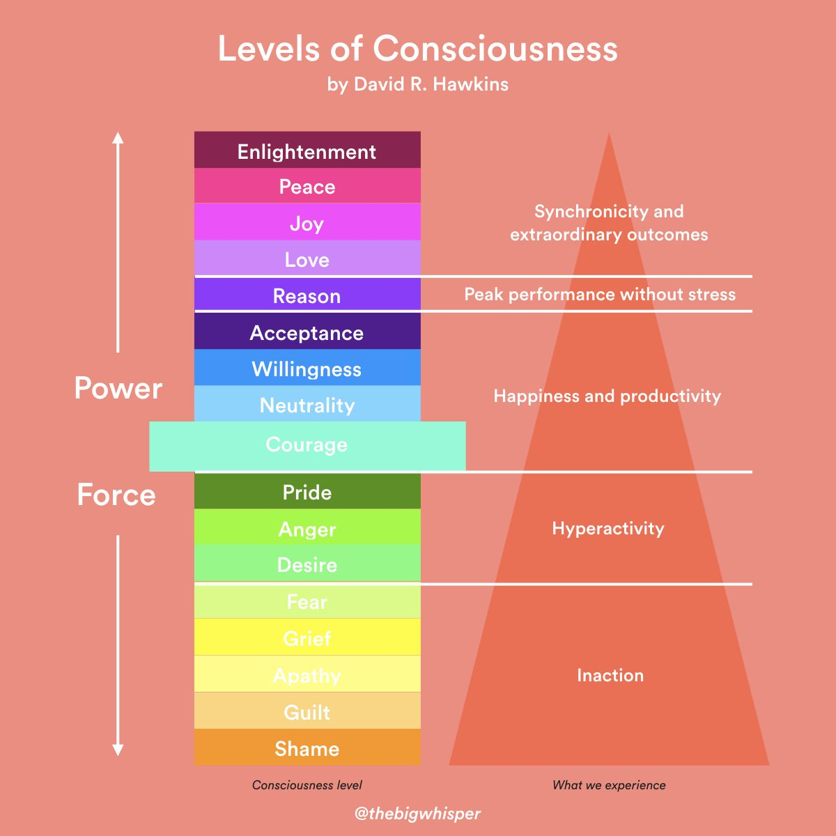 levels-of-consciousness-001-5796799